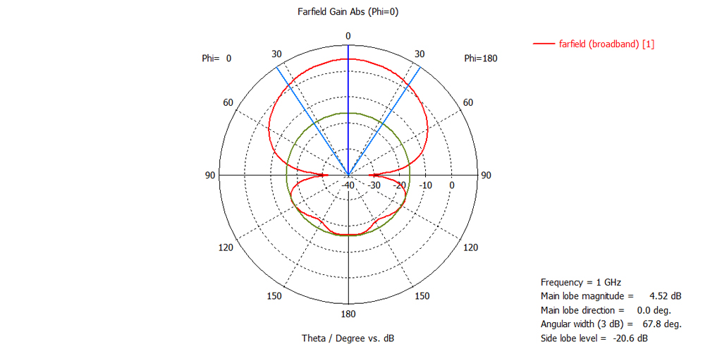 diagram-1GHz-0-deg.jpg