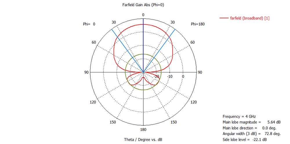 diagram-4GHz-0-deg.jpg